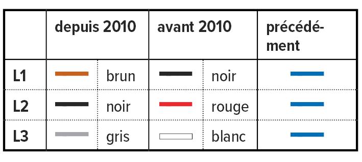 Superb Avant De Normaliser Les Couleurs Des Phases à Noir U2013 Rouge U2013 Blanc, Les  Couleurs étaient Libres (sauf Jaune Et Jaune Vert). On Peut Trouver Aussi  Bien Des ...